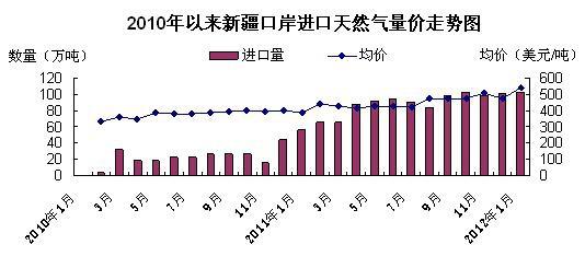 """国产""""气短""""我国进口LNG成本大幅上升"""