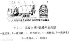 如何选择福田10方混凝土搅拌车 厂家让利促销