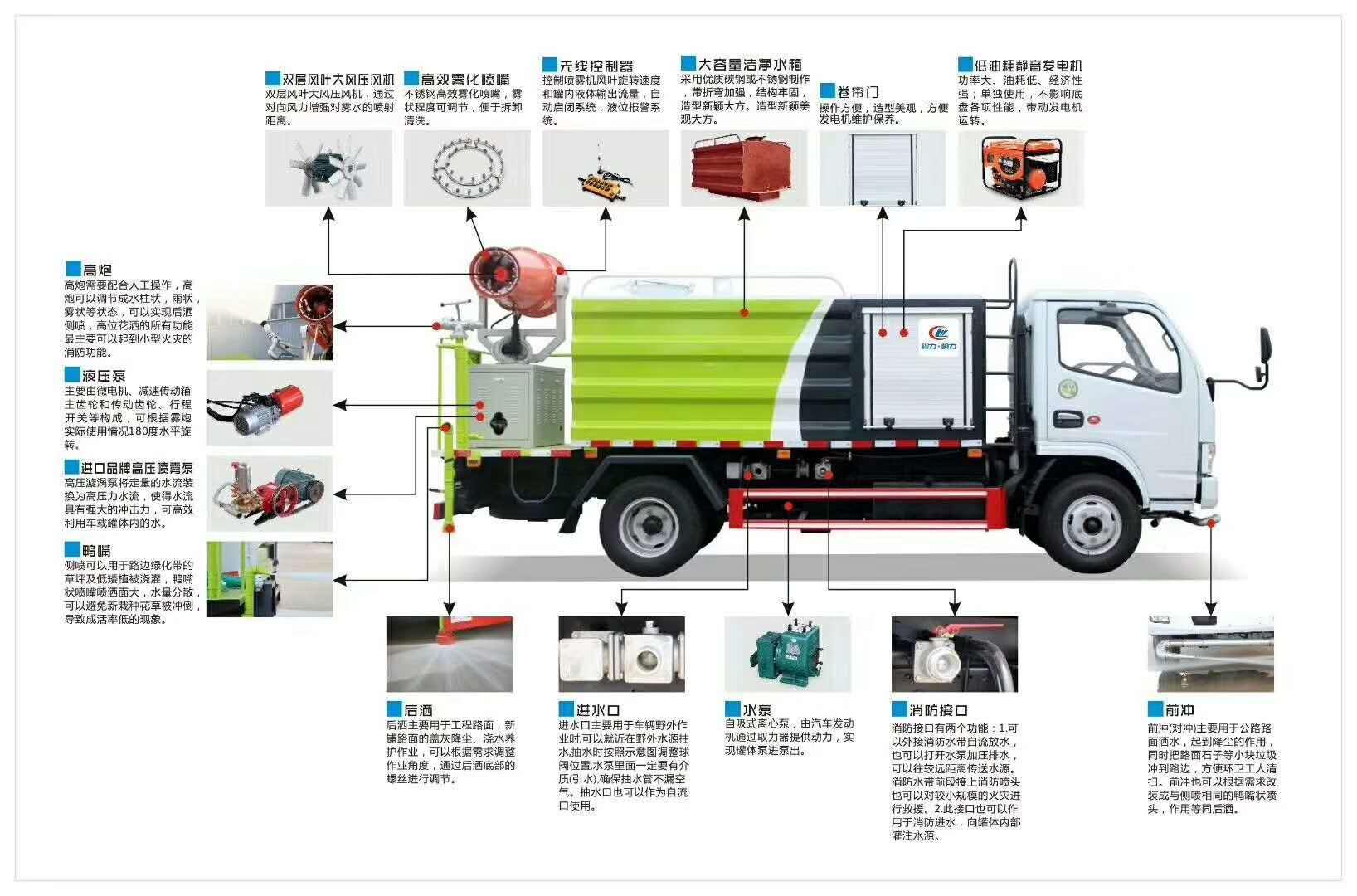 云南昭通5吨蓝牌东风小多利卡洒水抑尘车厂家价格图片