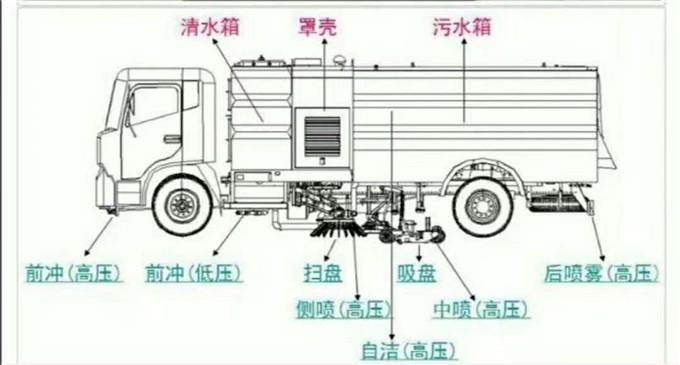 洗扫车结构图
