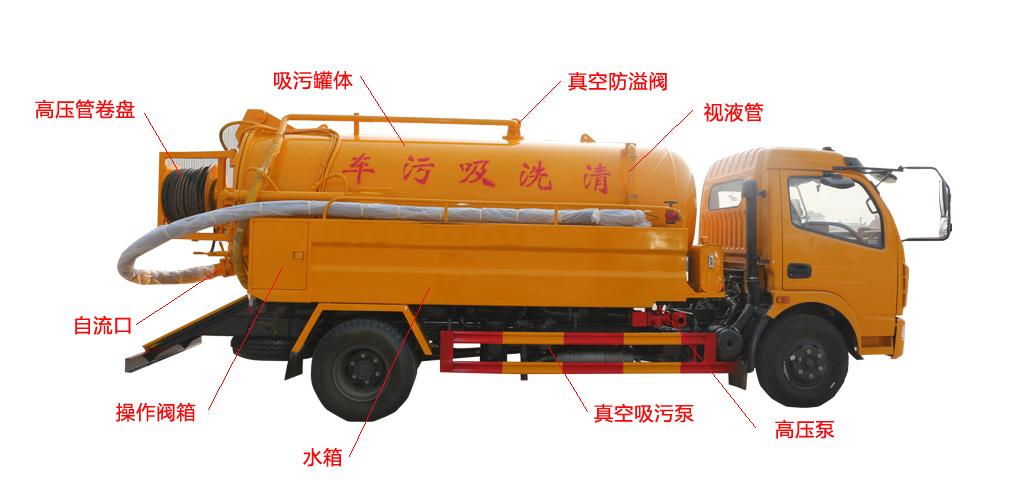 东风10方清洗吸污车车型细节描述