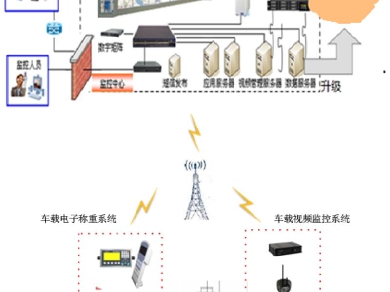 程力專汽開發餐廚垃圾車車載計量系統方案總體設計圖片
